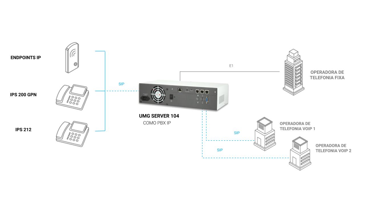 UMG Server 104 - Modelo de integração com gateway E1/T1 e VoIP, com links diretos com as operadoras VoIP e aplicação PBX IP embarcada