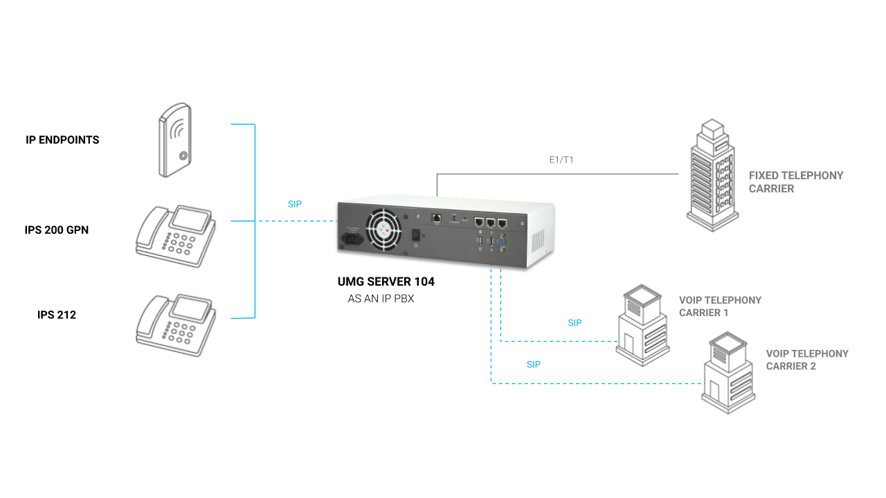 UMG Server 104 - Integration model with E1/T1 and VoIP gateway with direct link to the carriers and embedded IP PBX application