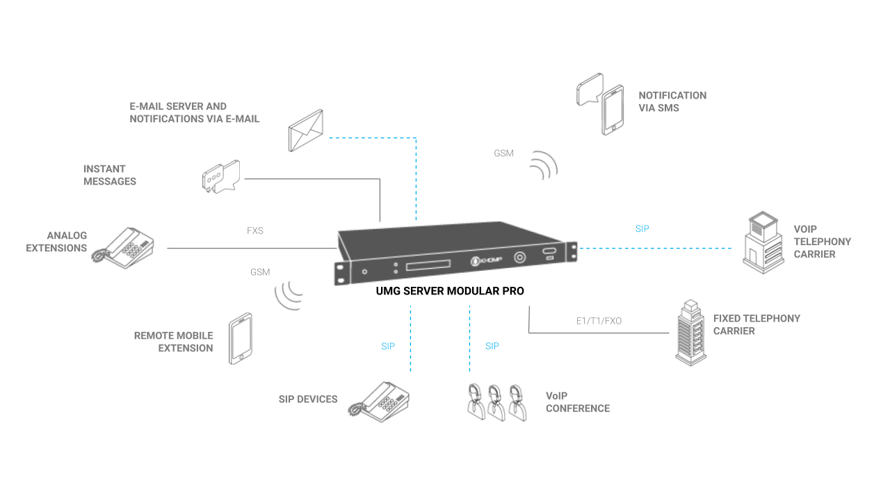 UMG Server Modular Pro Application model for Unified Communications development