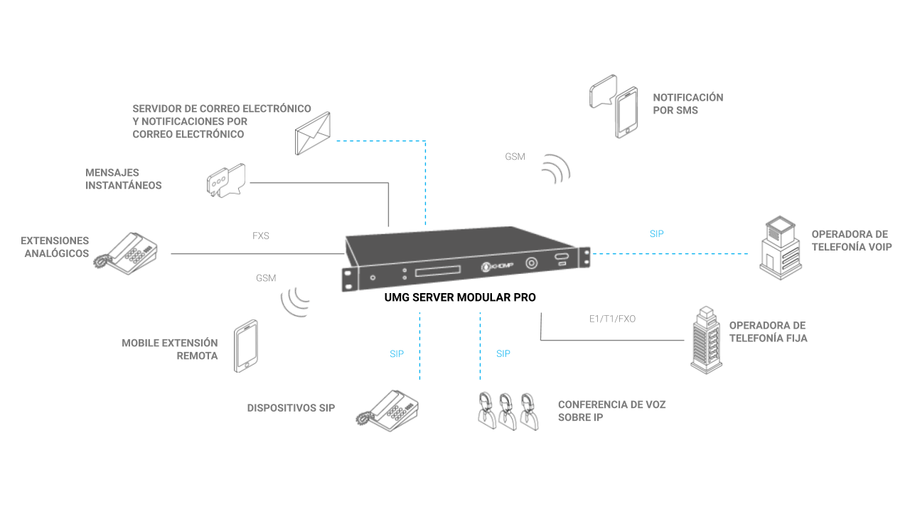 UMG Server Modular Pro - Modelo de aplicación para el desarrollo de Unified Communications