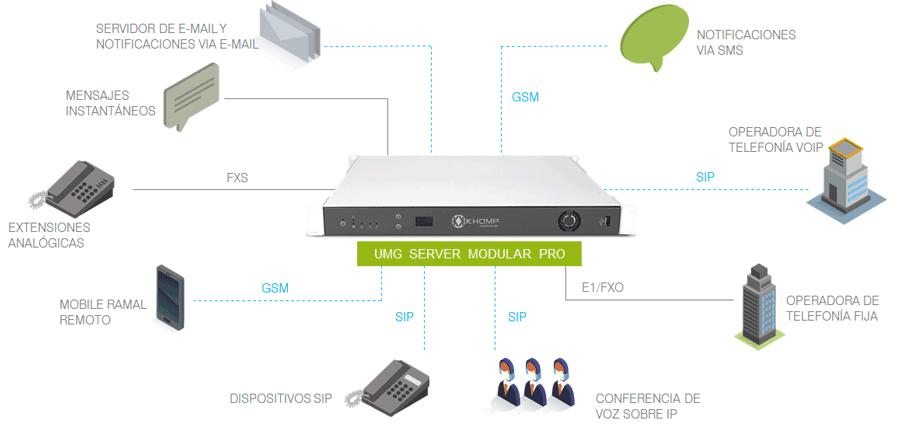 Modelo de aplicación para el desarrollo de Unified Communications