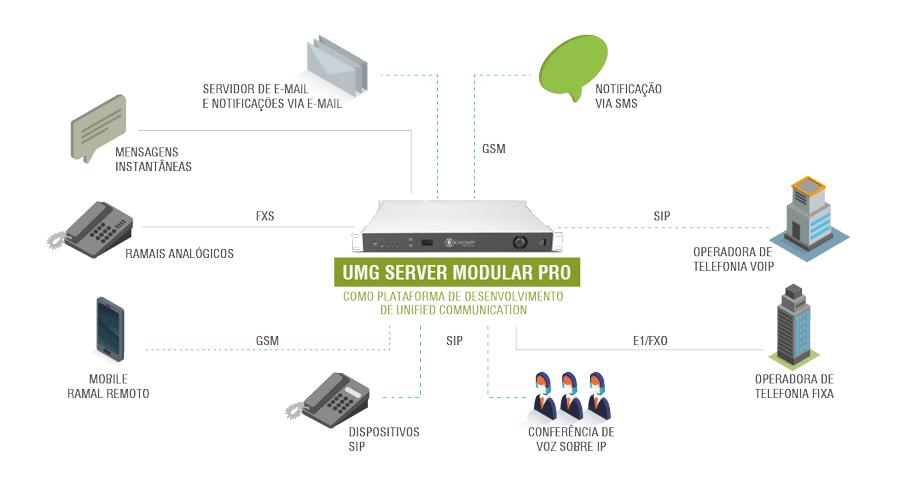 UMG Server Modular Pro como plataforma de desenvolvimento de Unified Communication