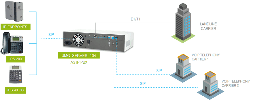 Integration model whit E1/T1 and VoIP gateway with direct link to the carriers and embedded IP PBX application