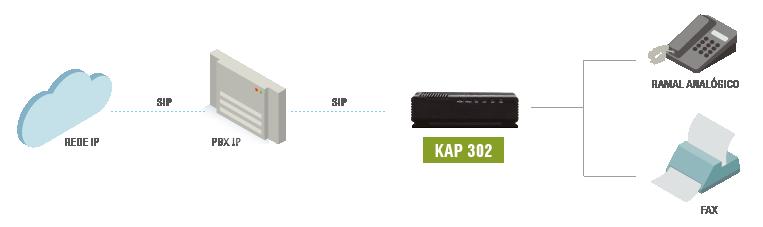 Modelo de aplicação KAP 302