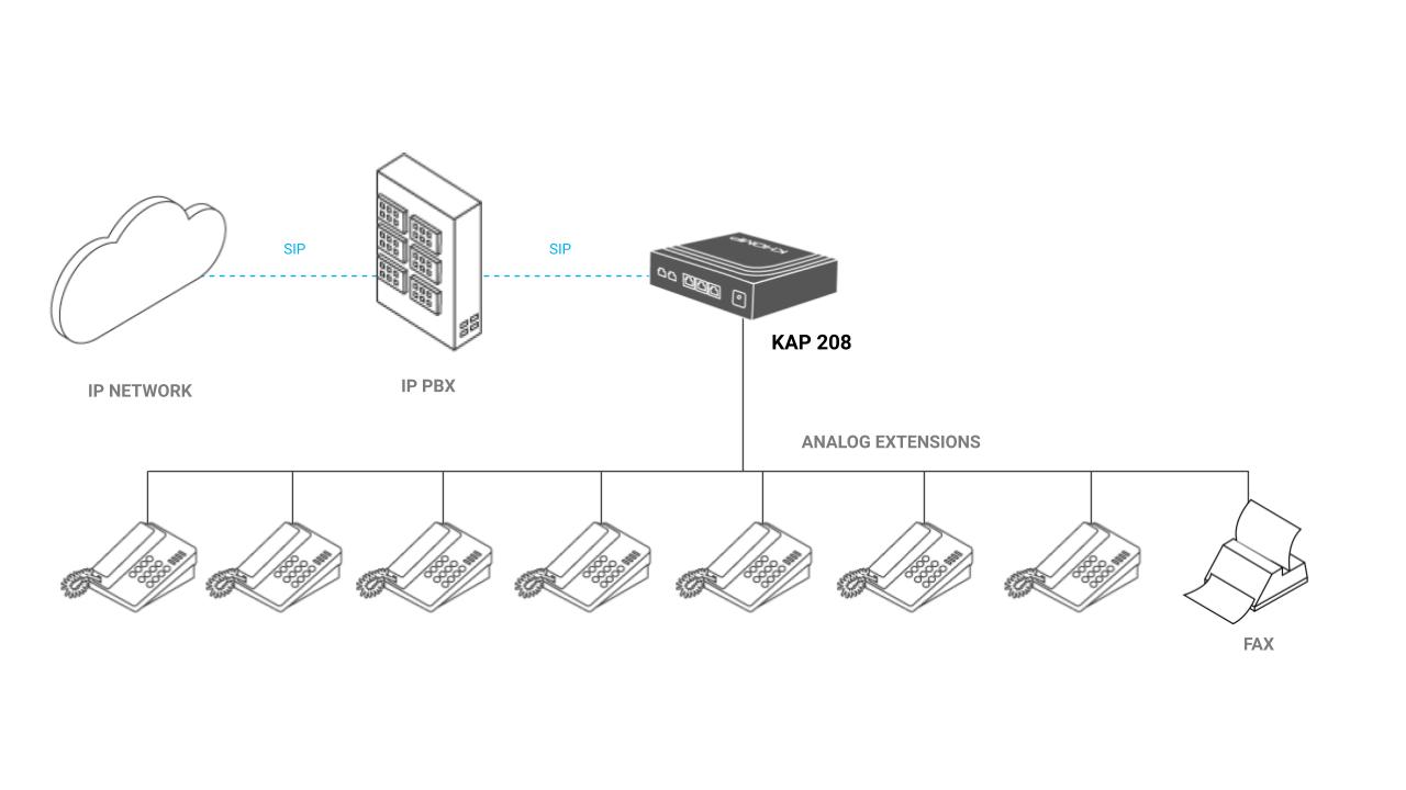 Application model - ATA KAP 208