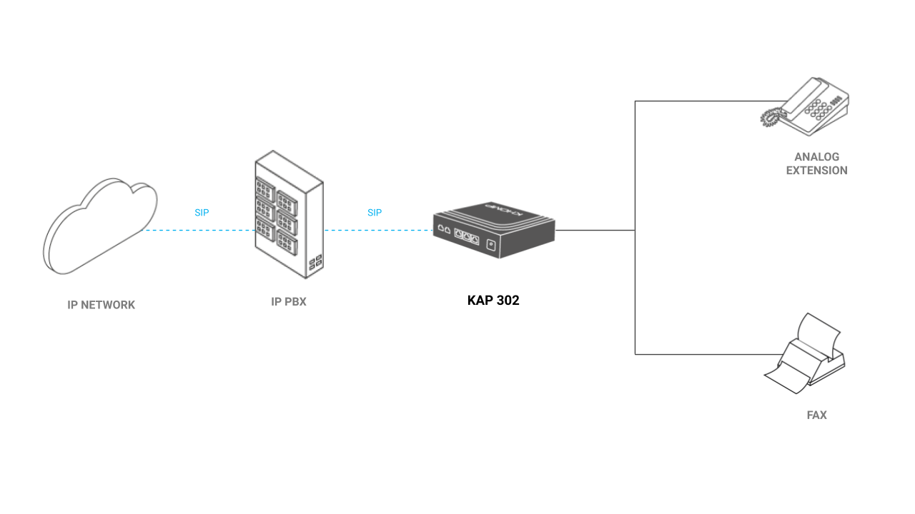 Application model - ATA KAP 302