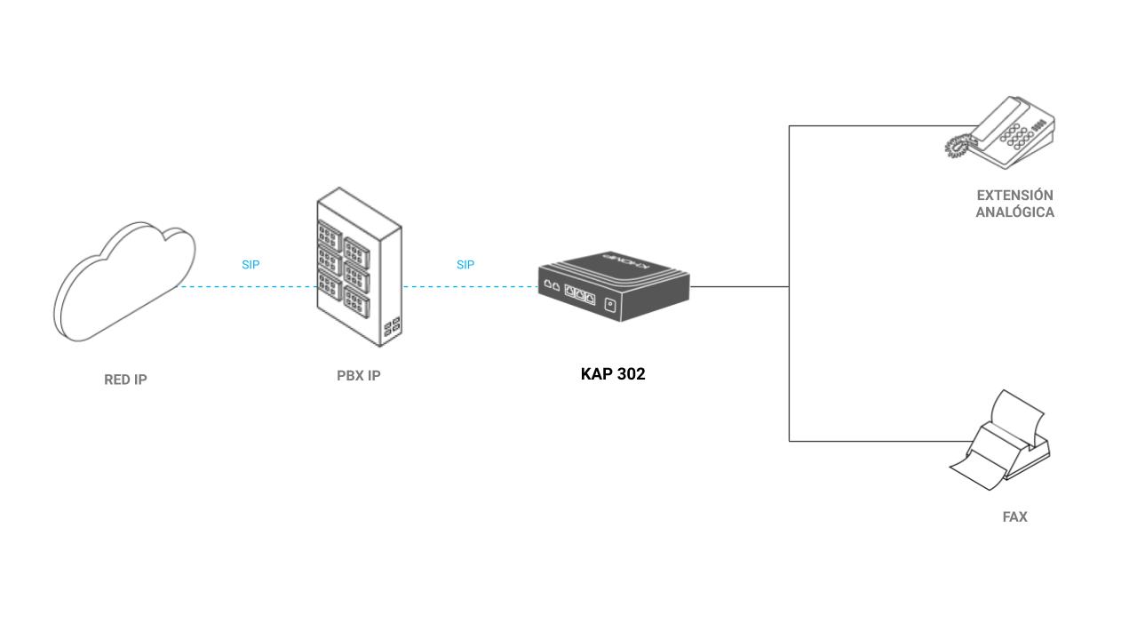 Modelo de aplicación - ATA KAP 302