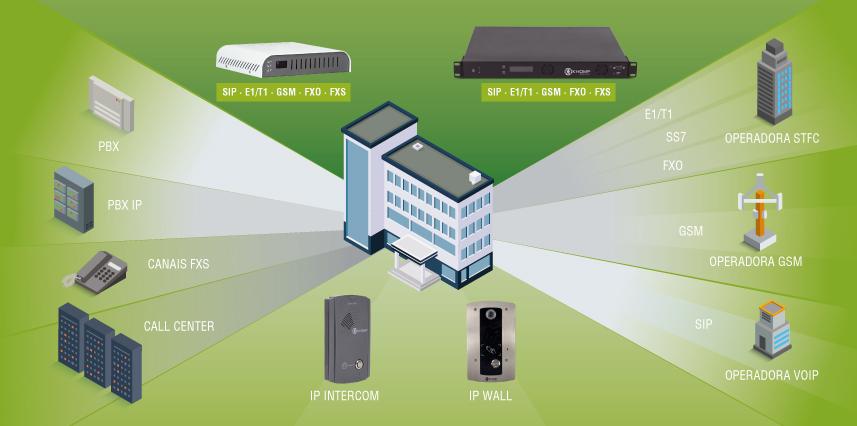Empresas e Condomínios - cenário Khomp