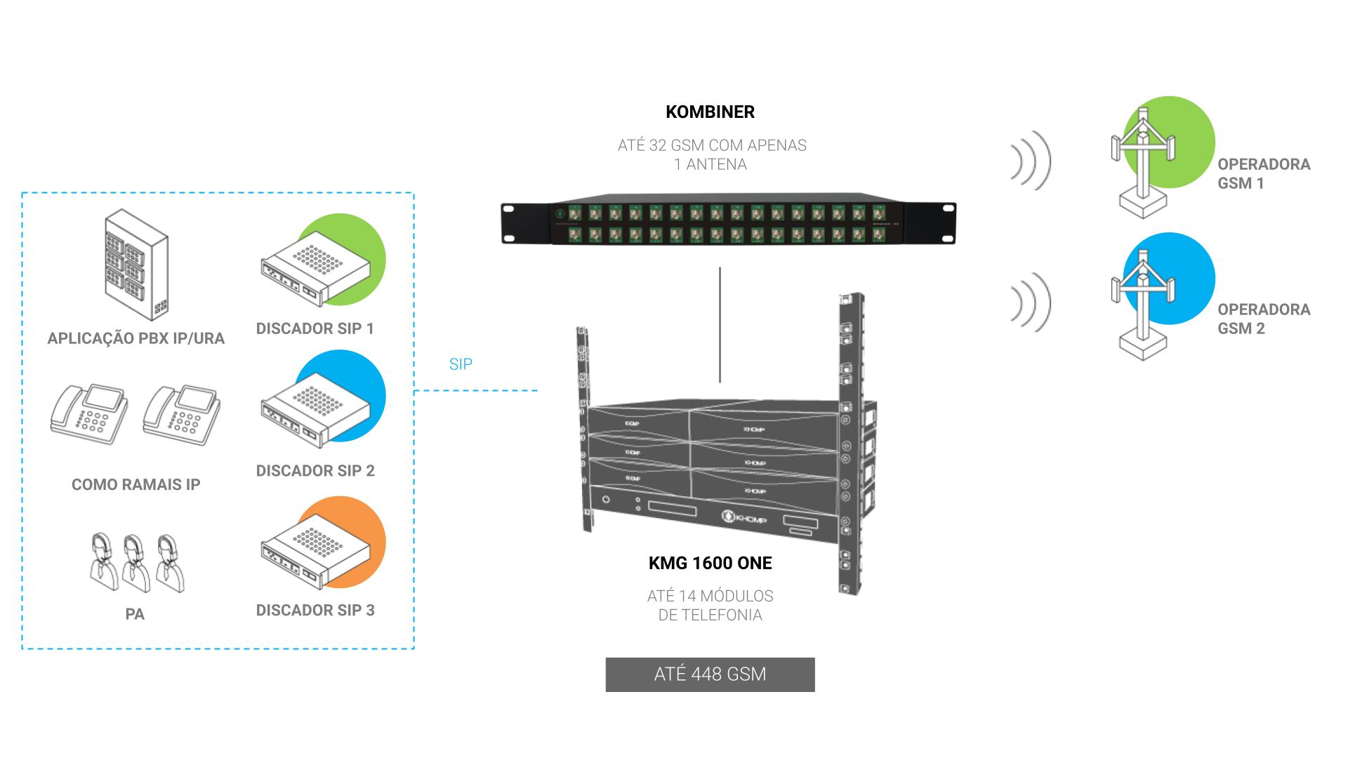 KMG 1600 One - GSM