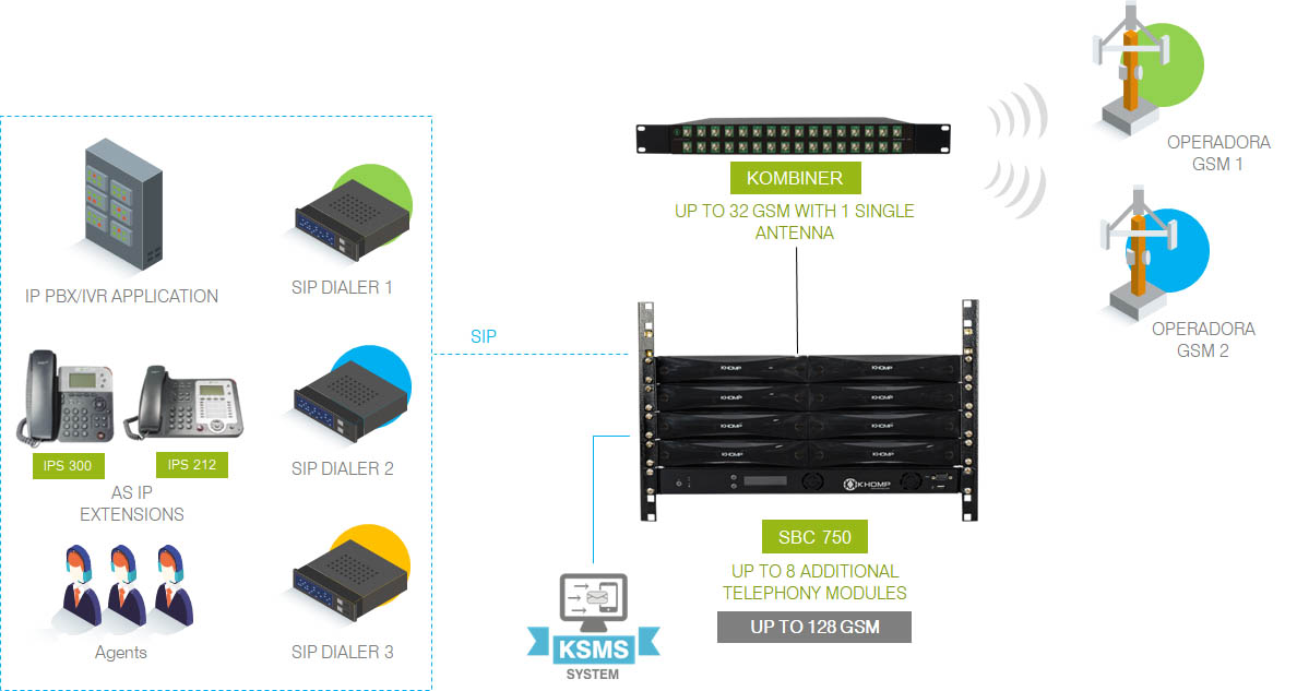 KMG SBC 750 application model: 16 to 128 GSM