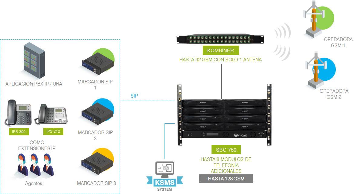 Modelo de aplicación KMG SBC 750: de 16 a 128 GSM