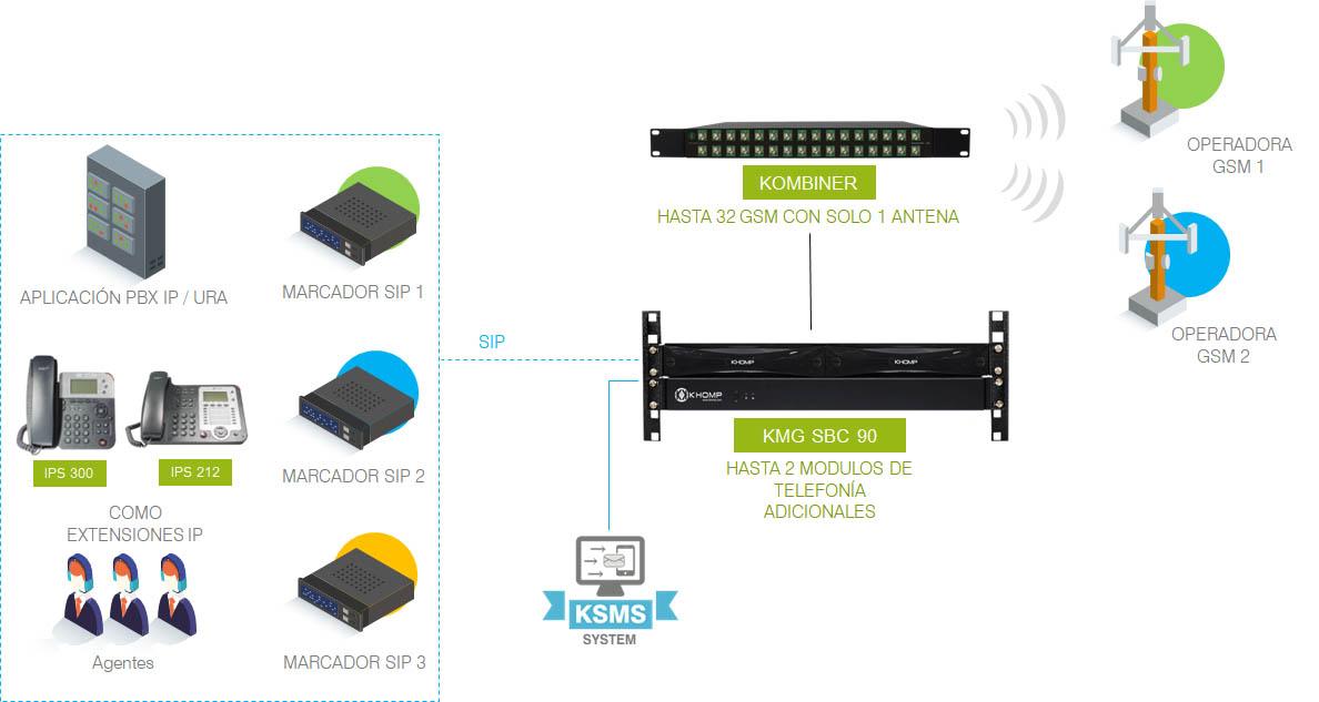 Modelo de aplicación KMG SBC 90: de 8 a 32 GSM