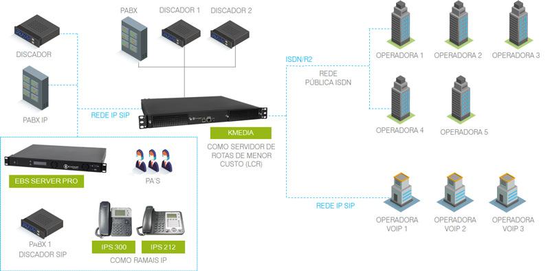 Modelo de aplicação - Cenário Call Center