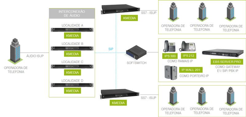 Modelo de aplicação - Cenário de operadoras