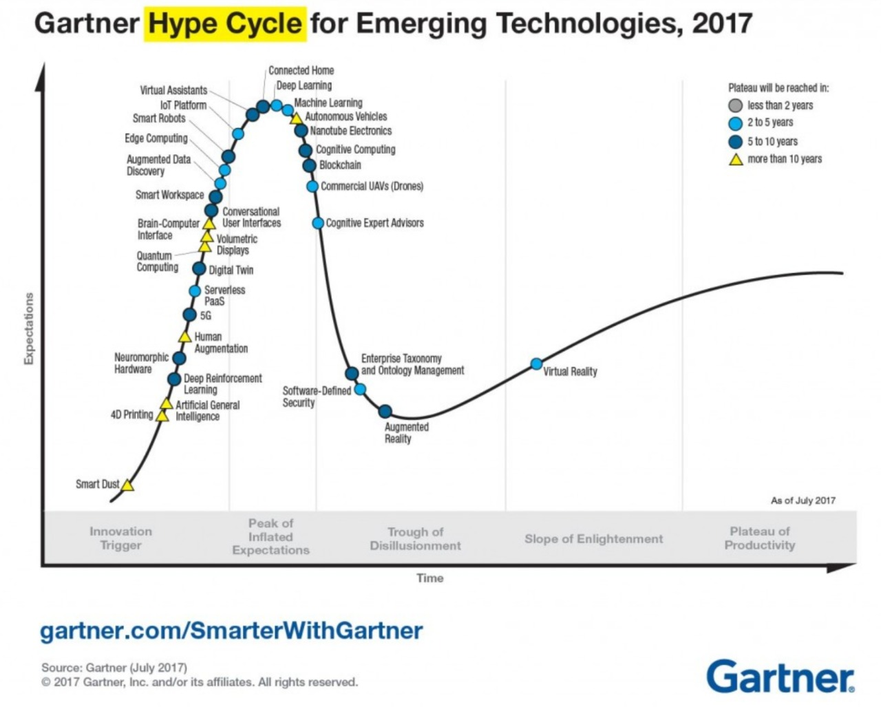 Gartner Hype Cycle for Emergency Technologies 2017