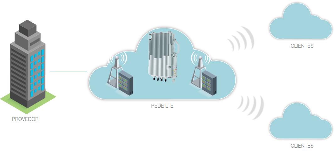 LTE eNodeB 2X10W - Khomp