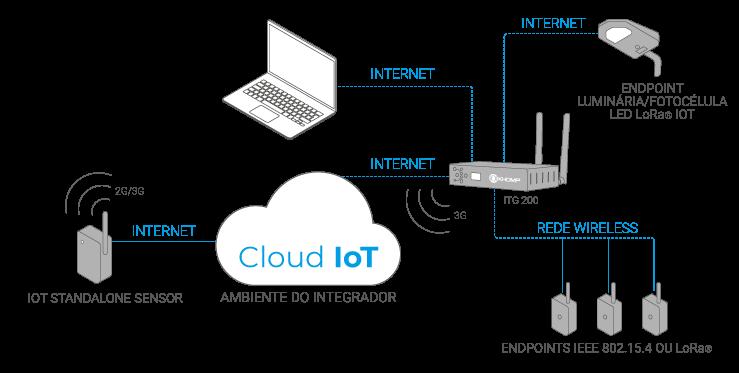 Esquema IoT Standalone Sensor