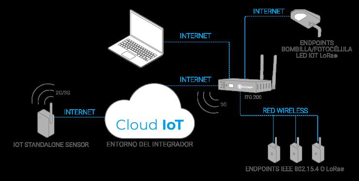 Modelo de aplicación IoT Standalone Sensor