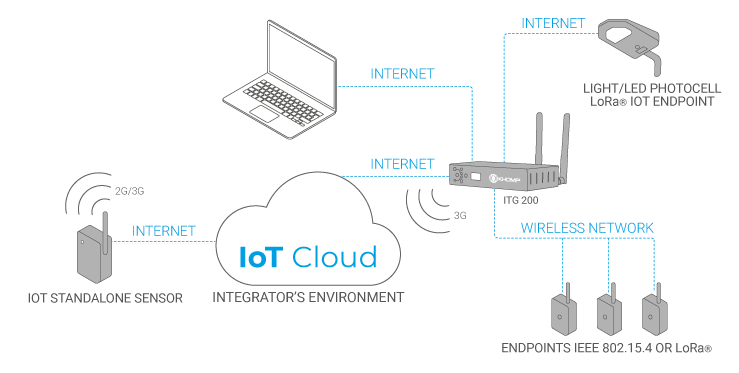IoT Standalone Sensor application model
