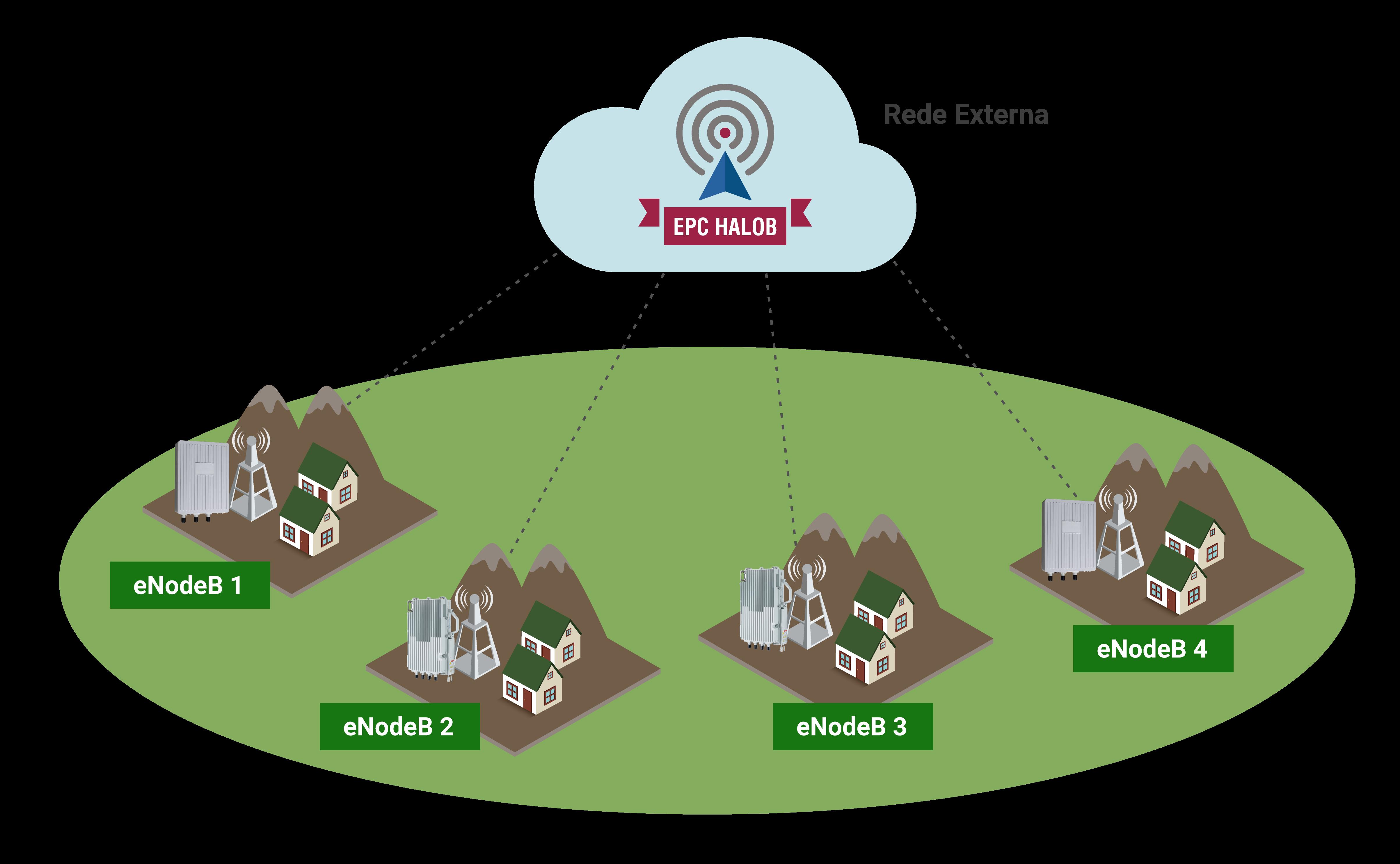 Modelo de aplicação EPC HaloB