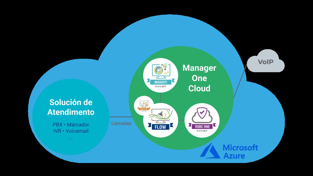 Modelo de aplicación - Manager One Cloud