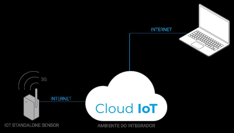 Cenário IoT Standalone Sensor 3G