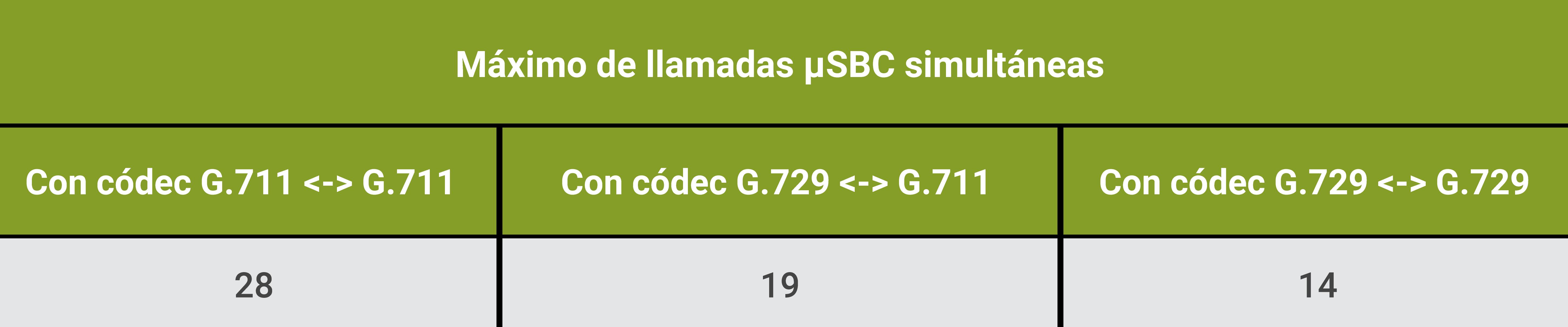 Tabela ESP µSBC
