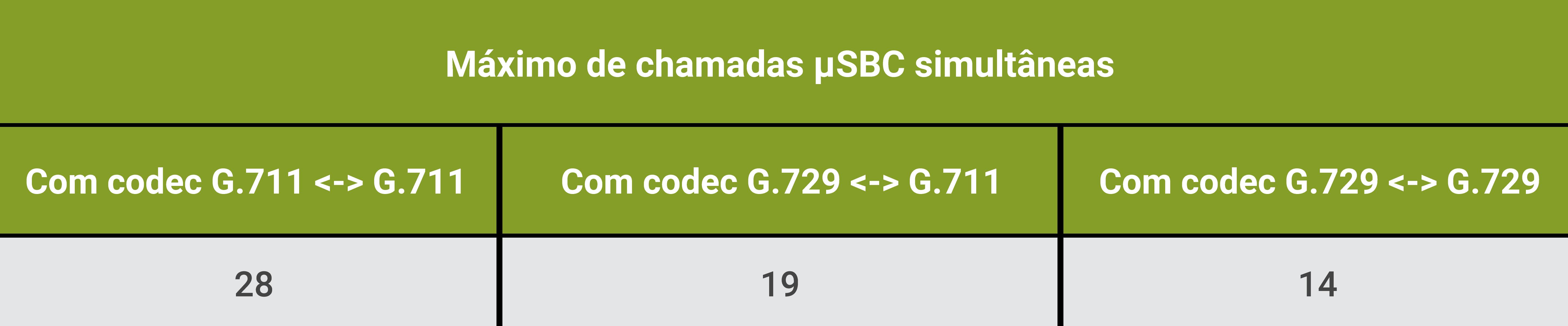 Máximo de chamadas µSBC