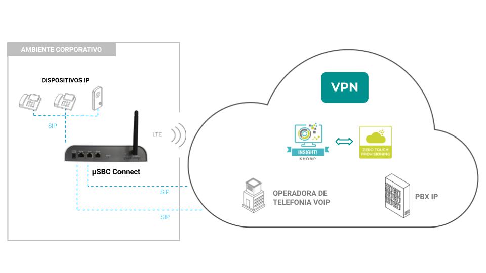 Modelo de aplicação µSBC Connect