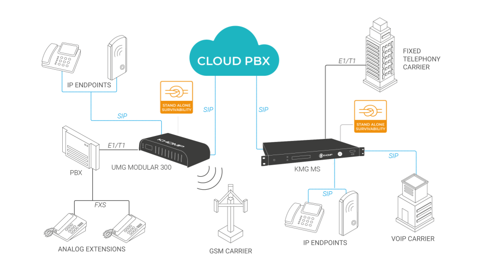 Application Model Cloud PBX - Survivability in Khomp's Gateways