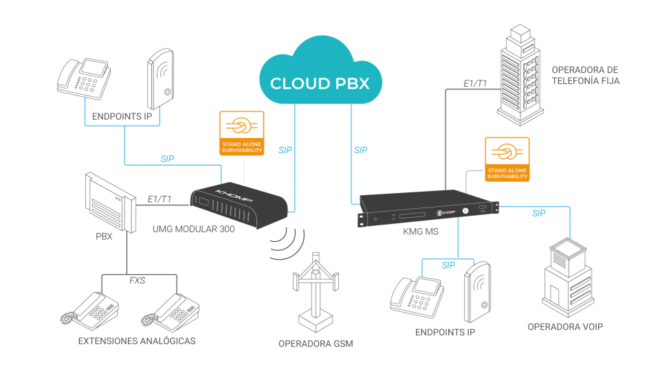 Modelo de aplicación Cloud PBX - Sobrevivencia en los gateways Khomp