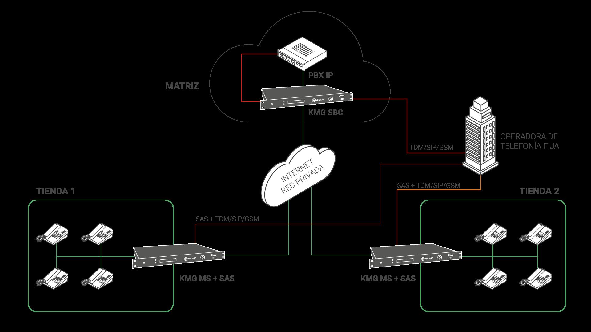 Modelo de aplicación Matriz - Sobrevivencia en los gateways Khomp