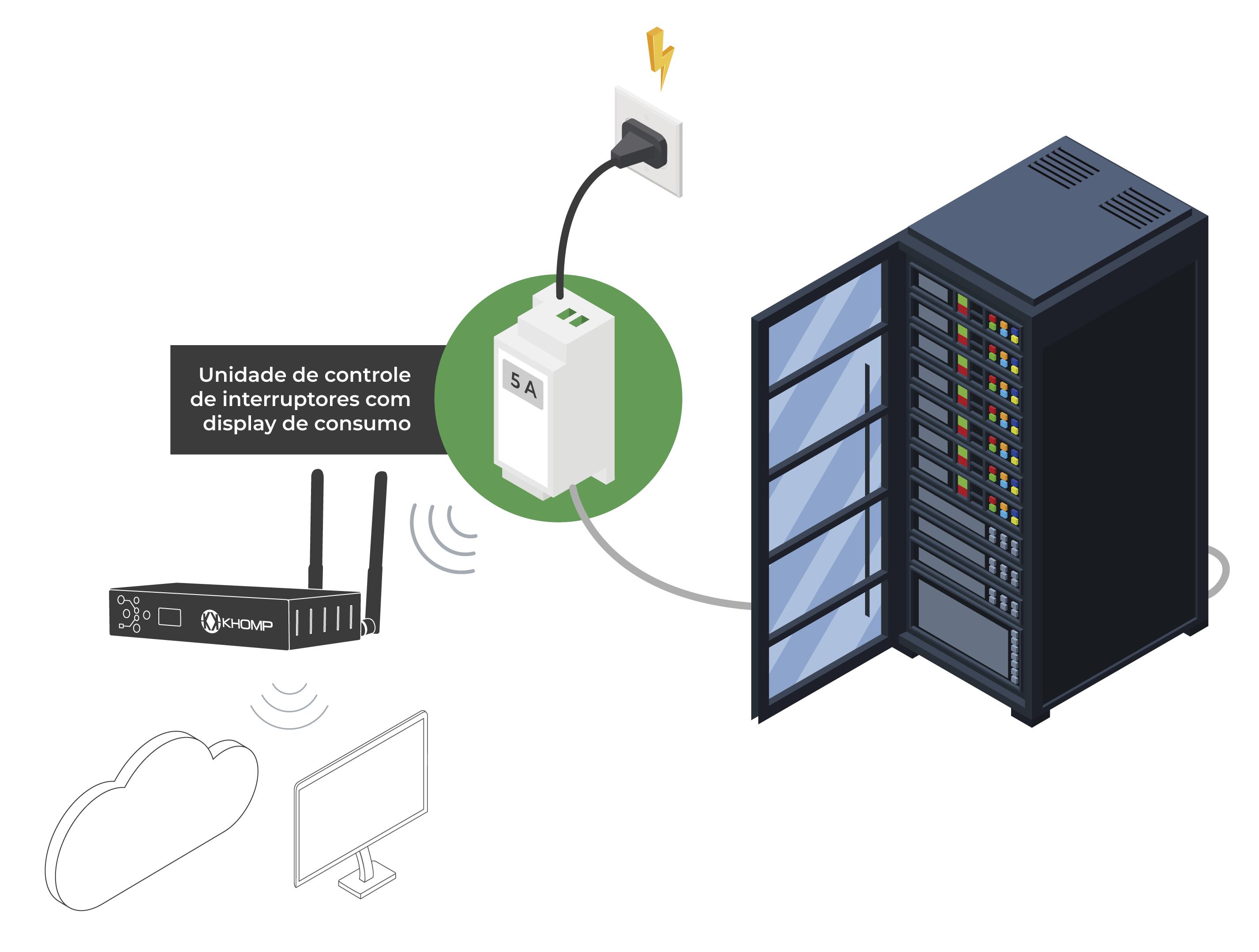 Cenário Medidor de Energia - Endpoint IoT Khomp