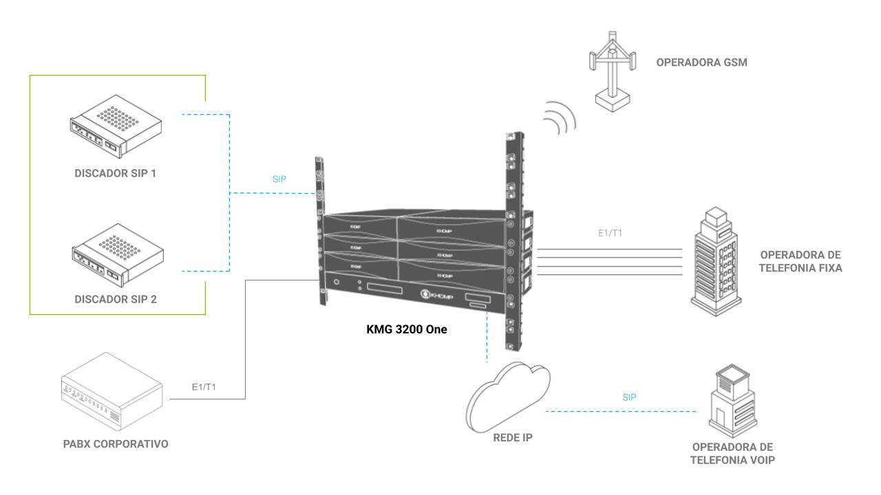 Modelo de aplicação KMG 3200 One - Khomp
