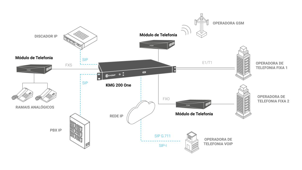 Modelo de aplicação - KMG 200 One - Khomp
