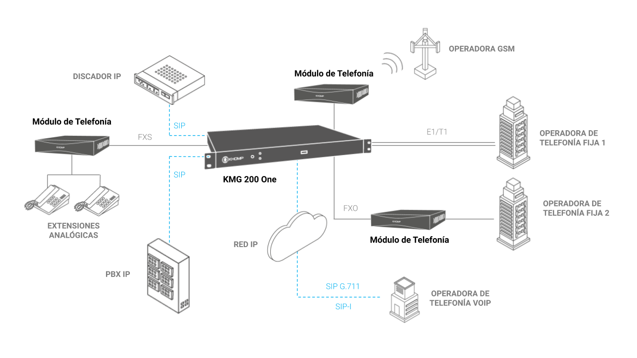 Modelo de aplicación KMG 200 One - Khomp