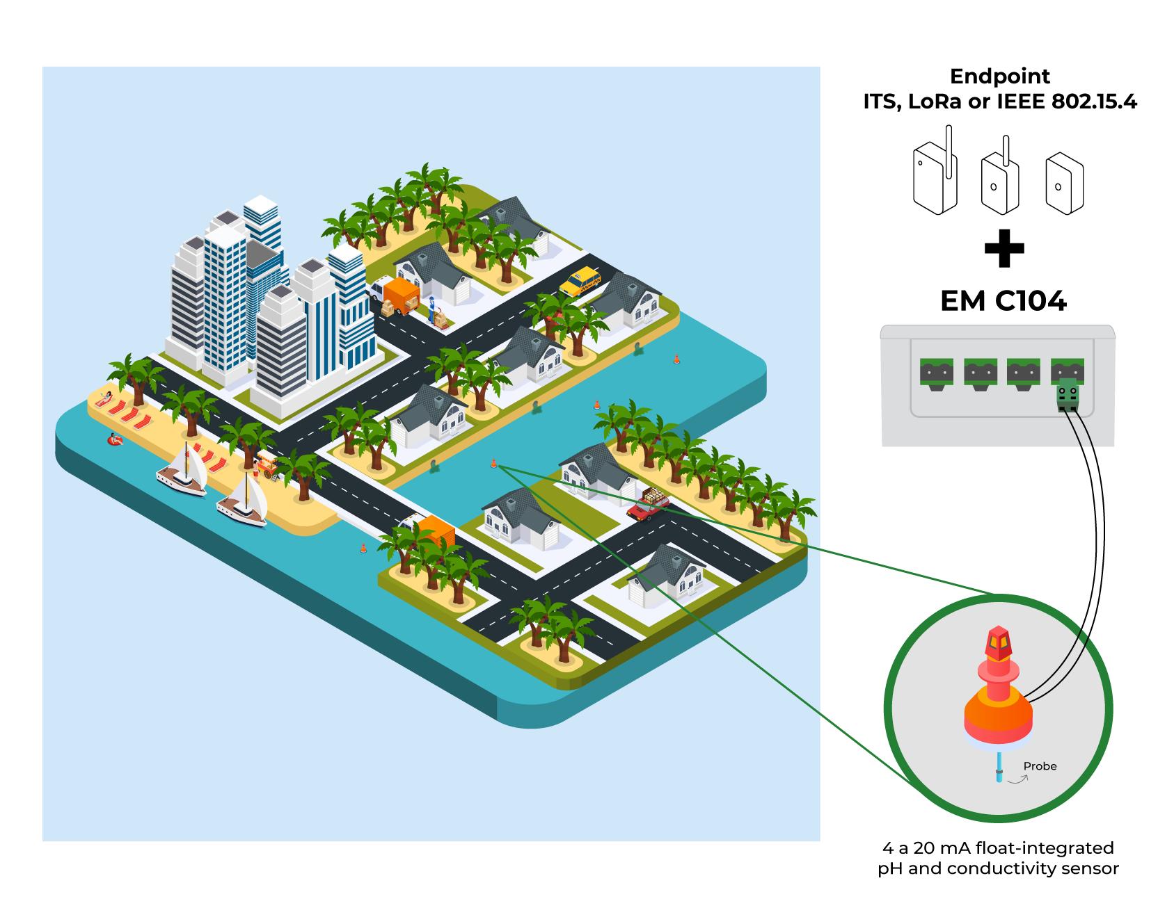 Application model 2 - EM C104 (Khomp IoT Endpoint Extension)