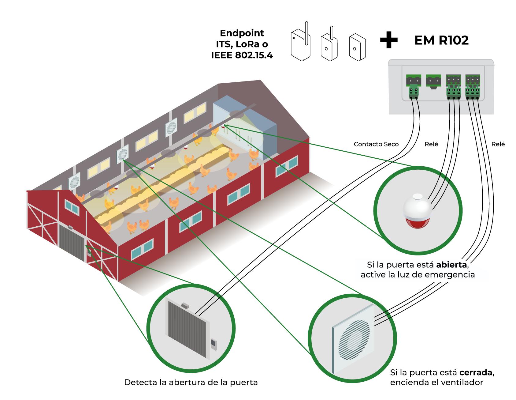 Modelo de aplicación 2 - EM R102 (extensión Endpoints IoT Khomp)