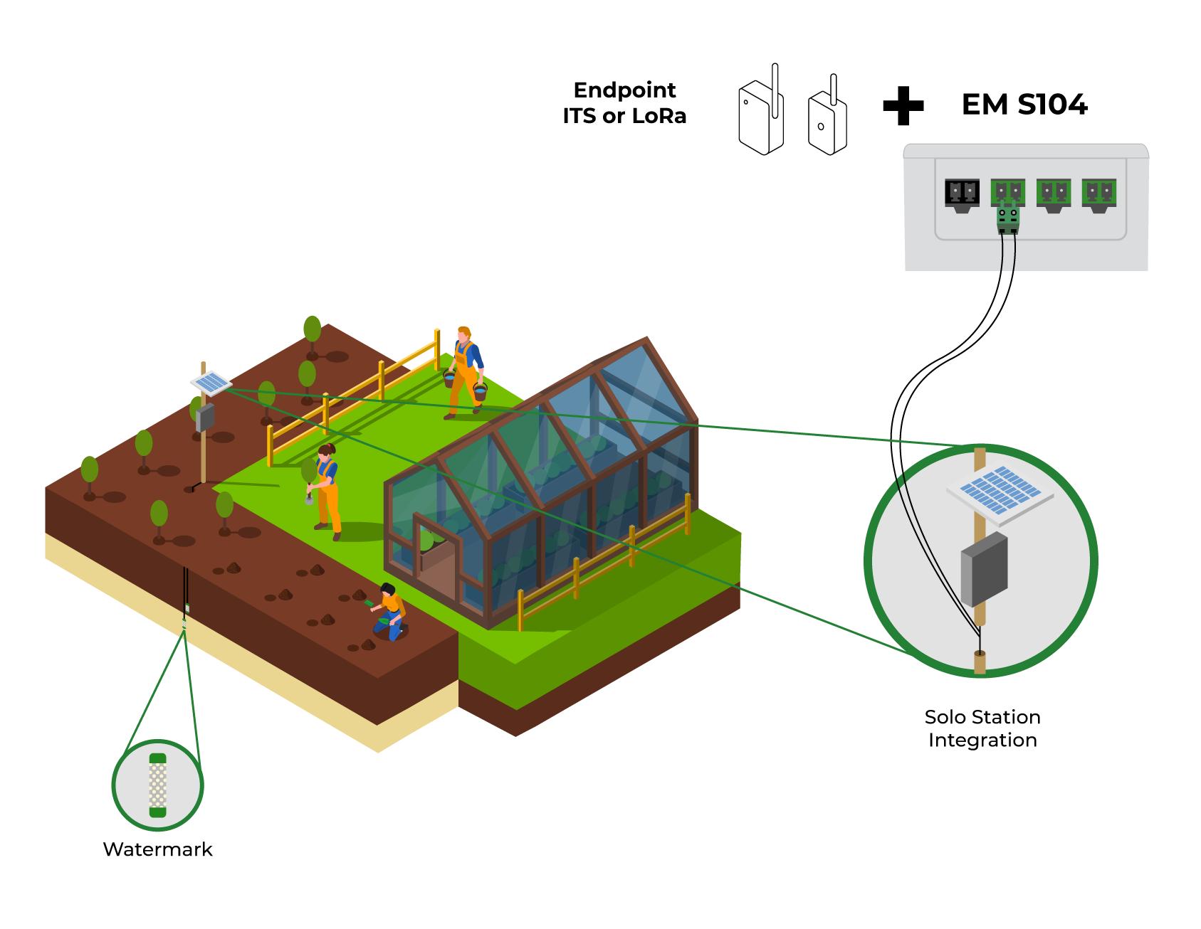 Application model - EM S104 (Khomp IoT Endpoint Extension)