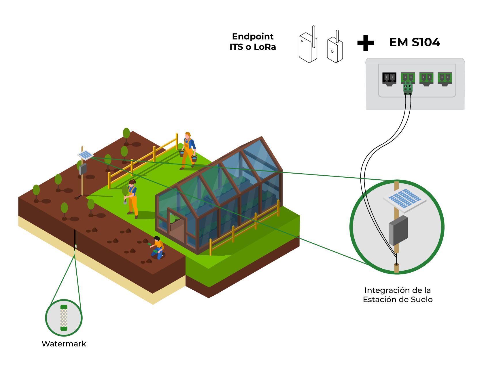 Modelo de aplicación - EM S104