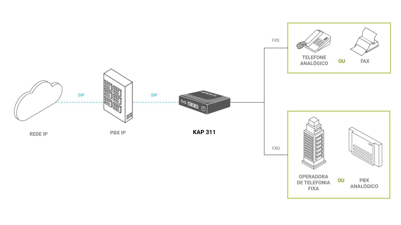 Modelo de aplicação - ATA KAP 311