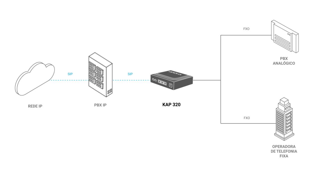 Modelo de aplicação - ATA KAP 320