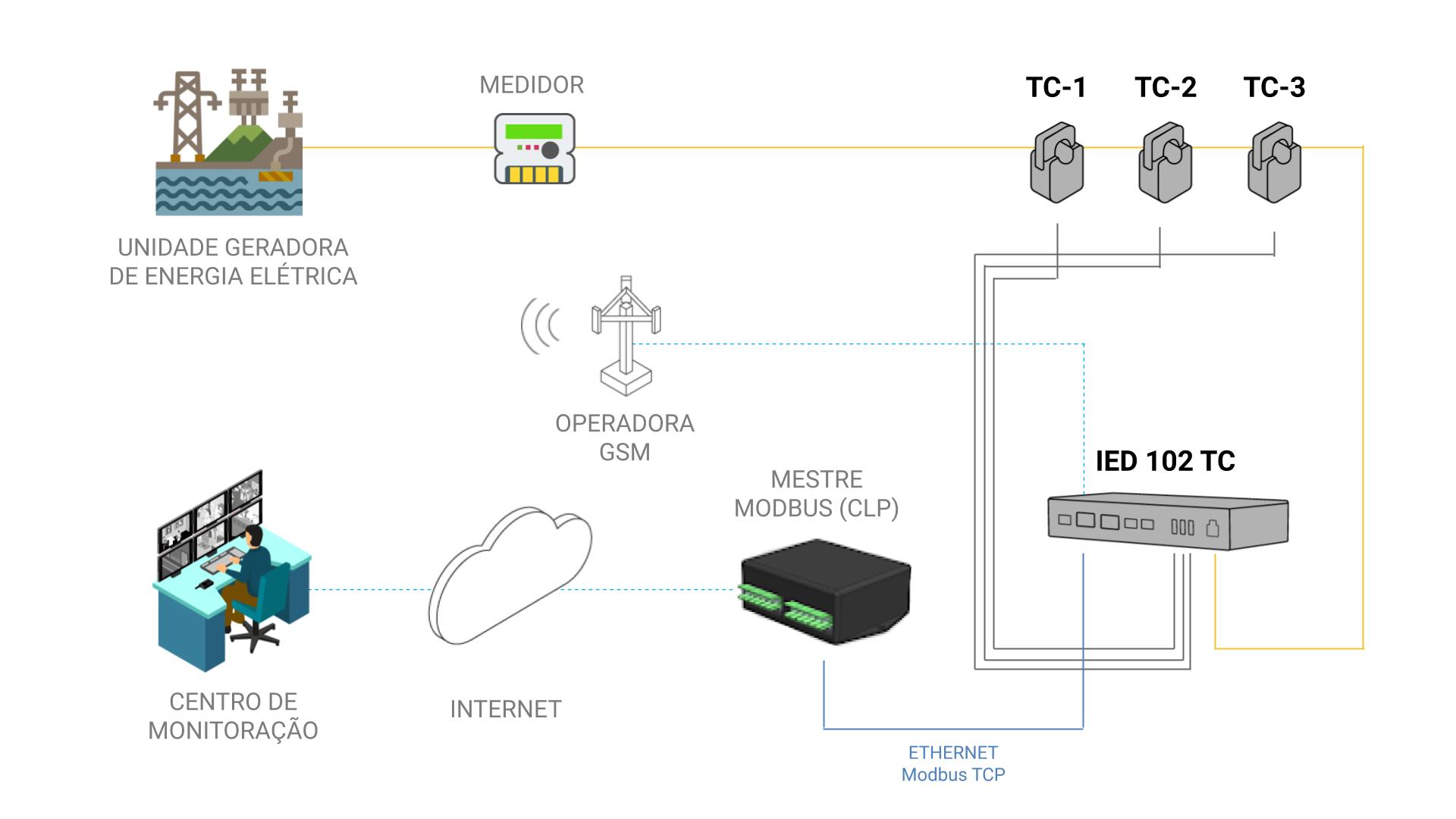 Modelo de Aplicação - IED 102 TC