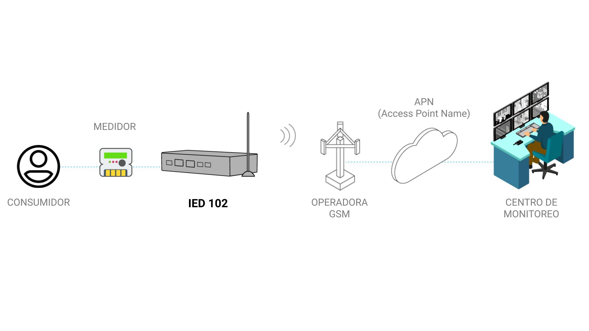 Modelo de Aplicación - IED 102