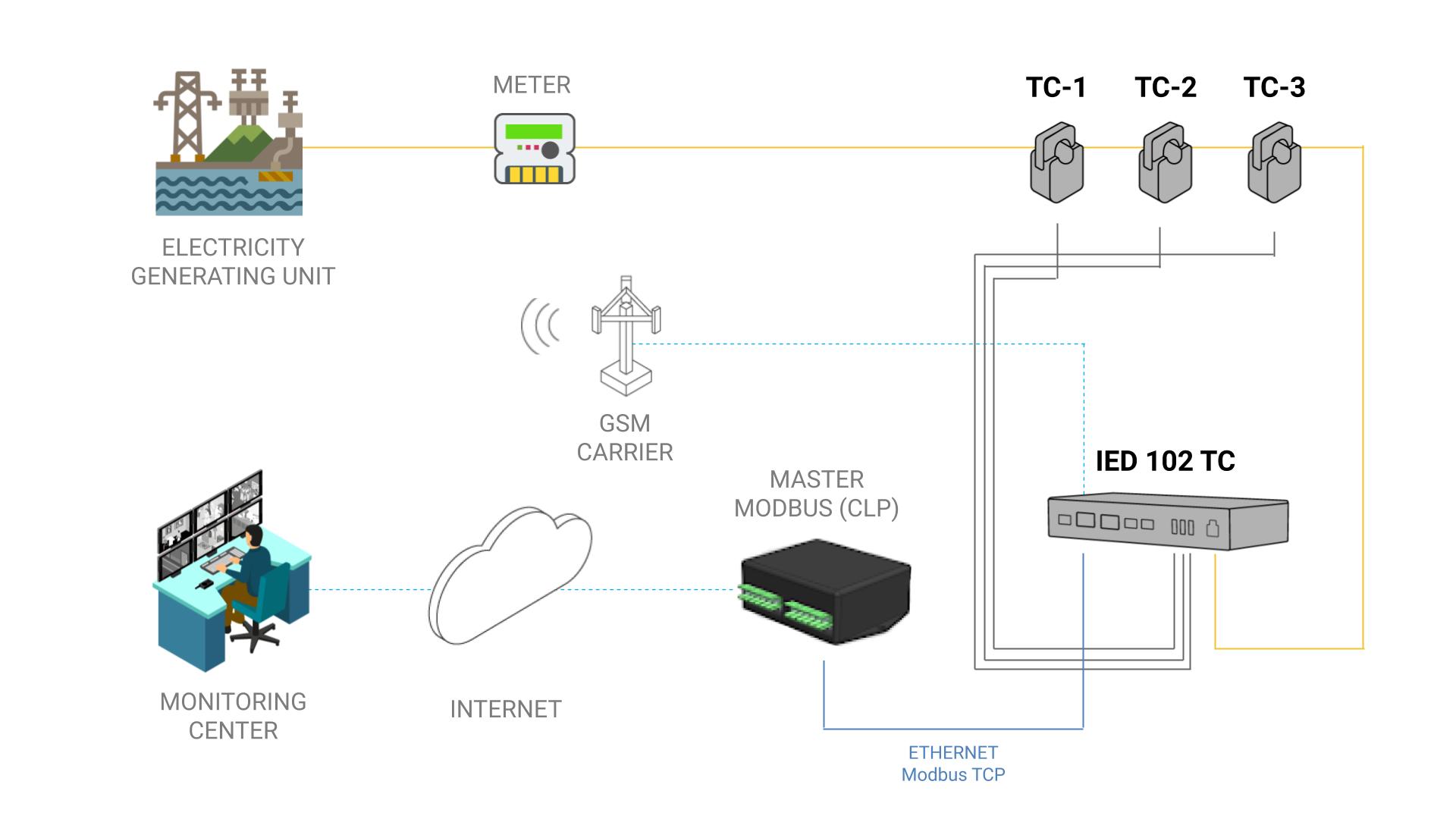 Application Model - IED 102 TC