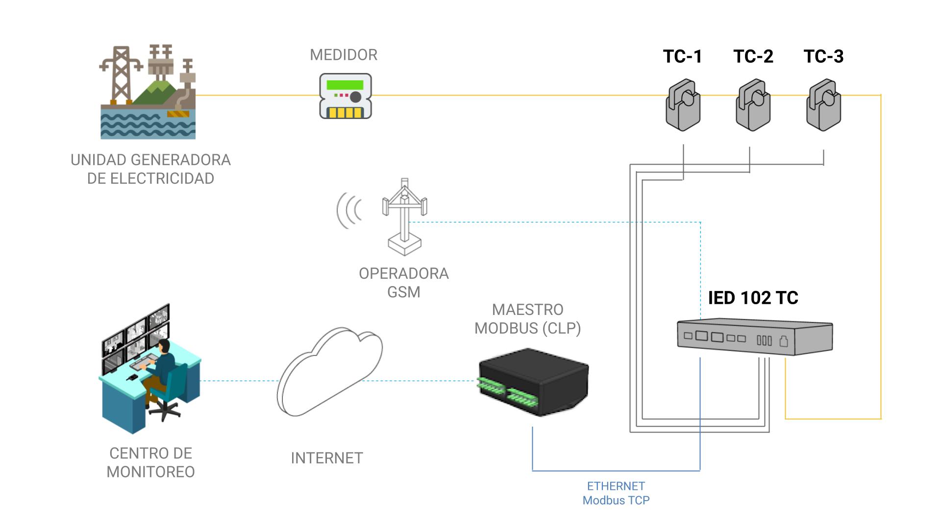 Modelo de Aplicación - IED 102 TC