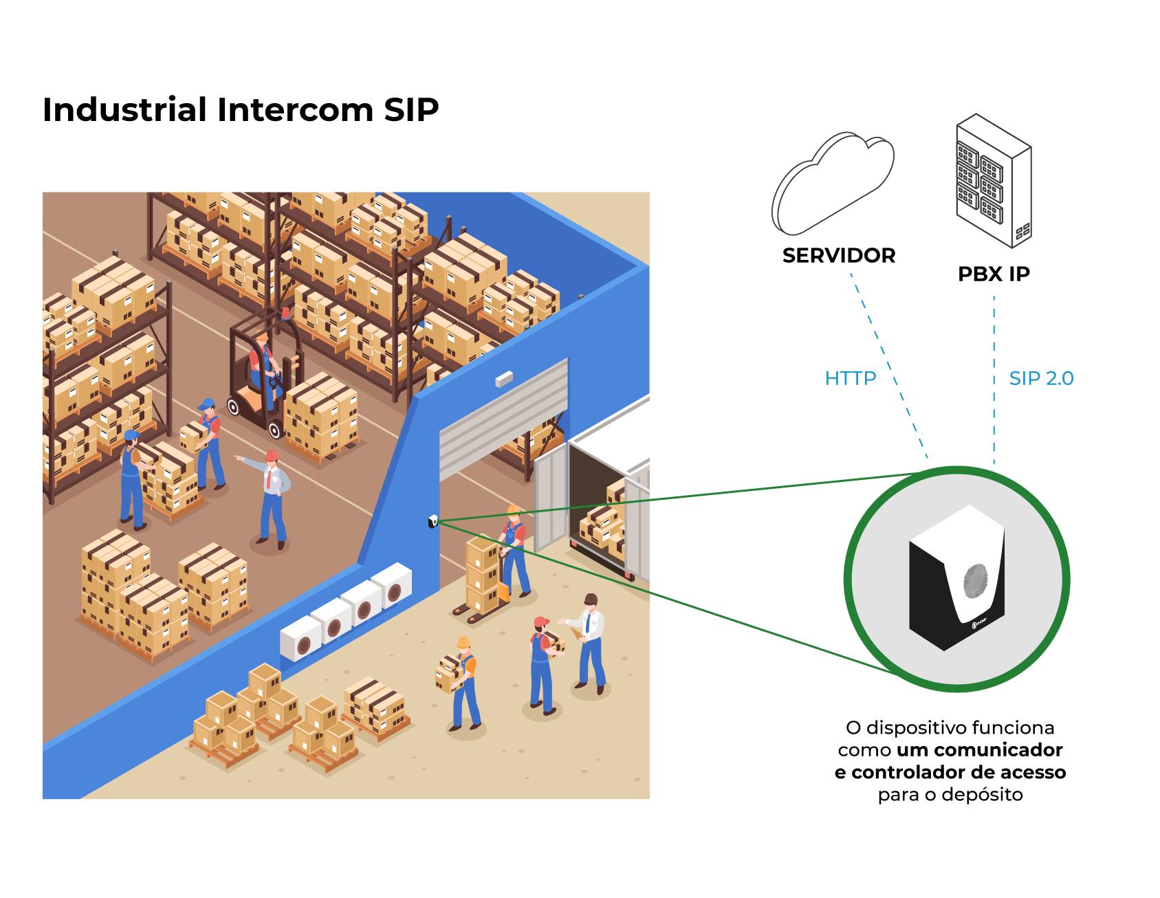 Modelo de aplicação - Industrial Intercom SIP