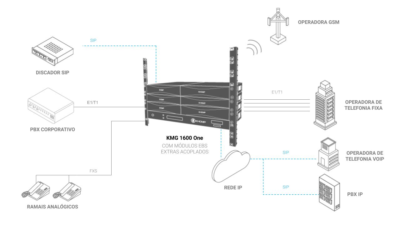 Modelo de Aplicação - KMG 1600 One