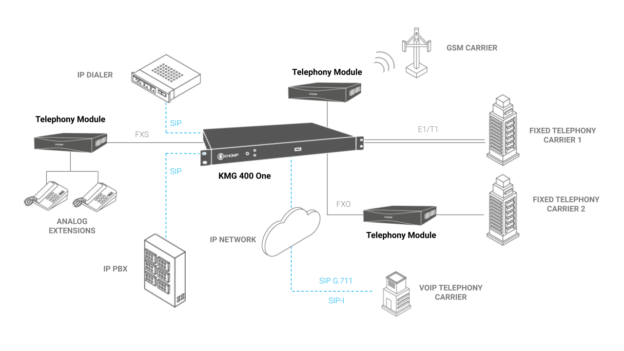 Application Model - KMG 400 One