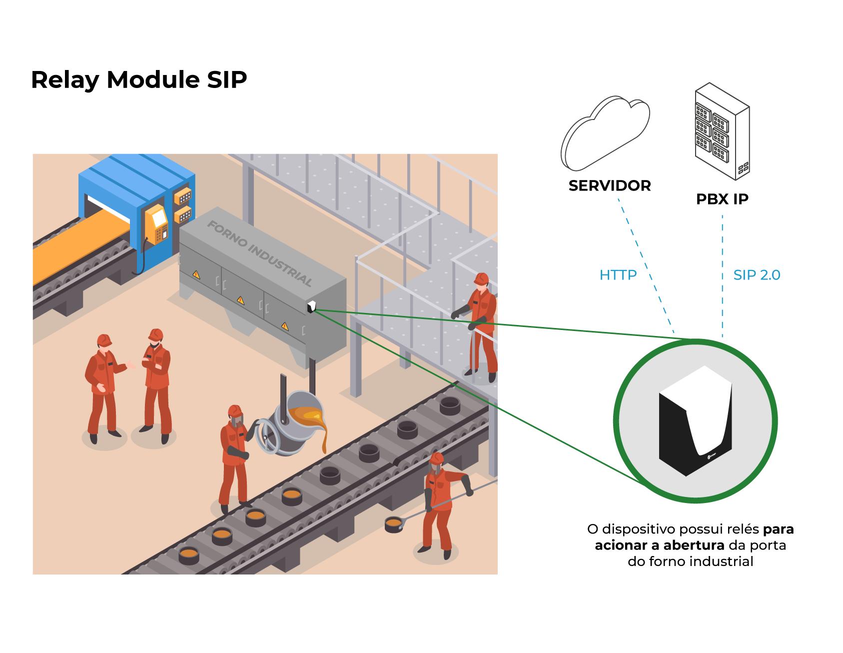 Modelo de aplicação - Relay Module SIP